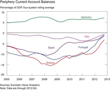 Periphery-Current-Account-Balances