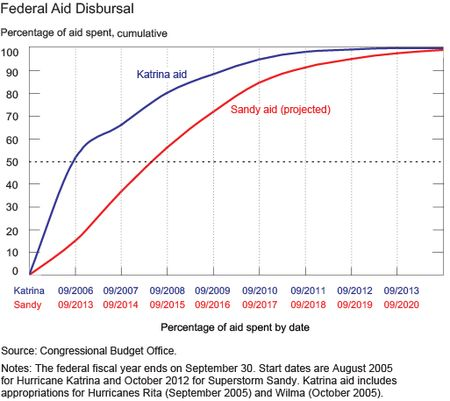 Federal-Aid-Disbursal_AB