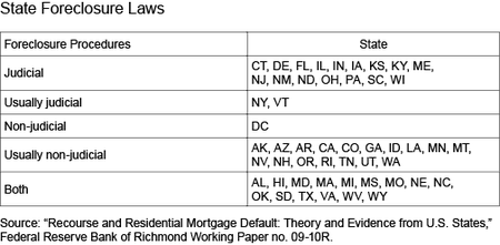 Table_StateForeclosureLaws_indd