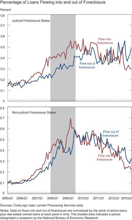 Ch2-Percentage-of-Loans-Flowing
