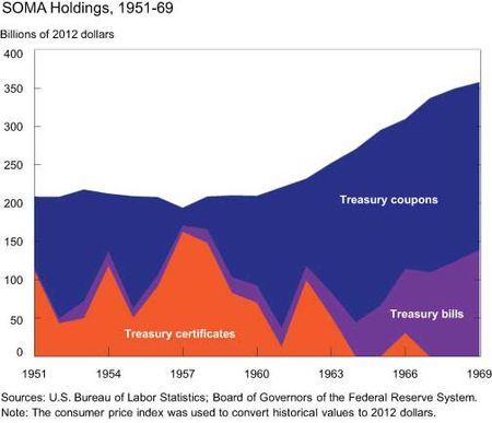 SOMA-Holdings-1951-1960s