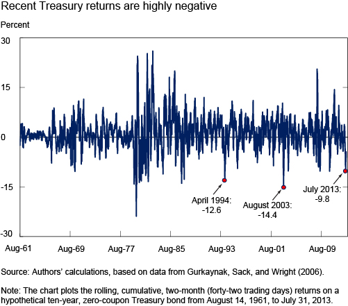 Ch1_recent-treasury