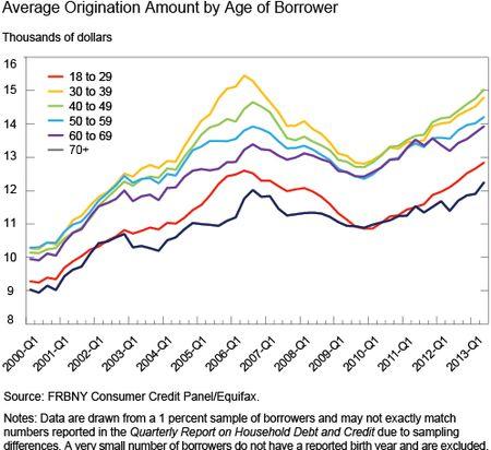 Ch5_average-origination-amount-by-age