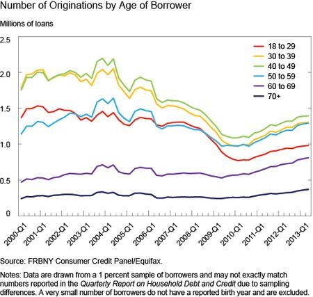 Ch6_Number-of-Originations-by-Age-of-Borrower