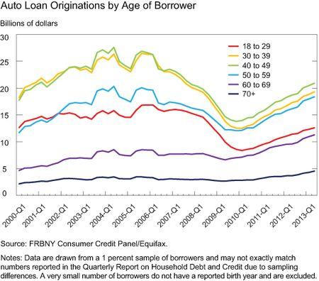 Ch4_Auto-Loan-Originations-by-Age-of-Borrower
