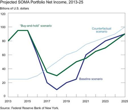 SOMA-Portfolio-Net-Income-2013-2025
