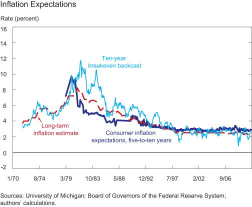 Ch4-inflation-expectations