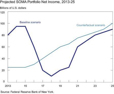 Projected-SOMA-Portfolio-Net-Income-2013-25
