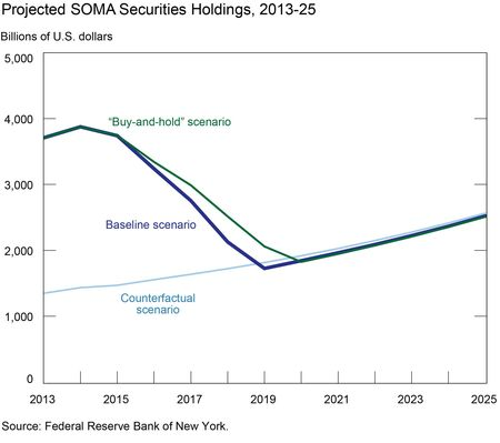 Projected-SOMA-Securities-Holdings--2013_25