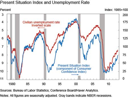 Ch1_Present-Situation-Index