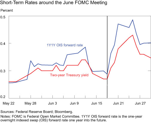 Short-Term-Rates-around-the-June-FOMC-Meeting