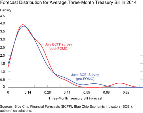 Forecast-Distribution-for-Average-3-month-T-Bill-in-2014