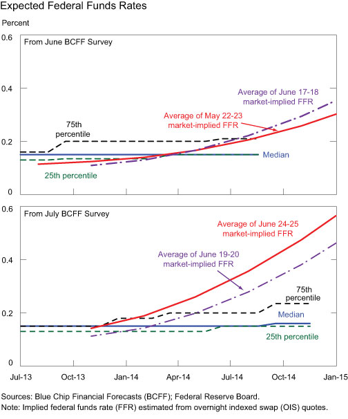 Expected-Fed-Funds-Rates