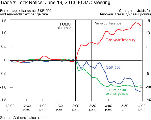 Traders-Took-Notice-June-19--2013-FOMC-Meeting