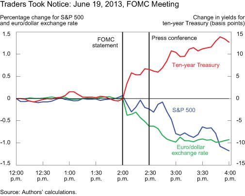 Traders-Took-Notice-June-19--2013-FOMC-Meeting
