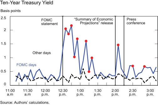 Ten-Year-Treasury-Yield