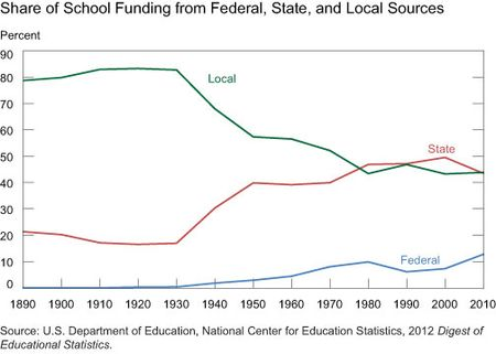 Share-of-School-Funding-from-Federal,-State,-and-Local-Sources