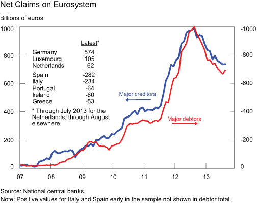 Net-Claims-on-the-Eurosystem