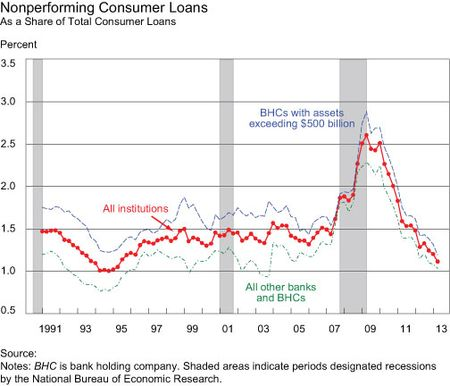 Nonperforming-Consumer-Loans