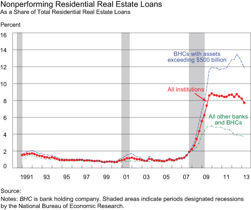 Nonperforming-Residential-Real-Estate-Loans