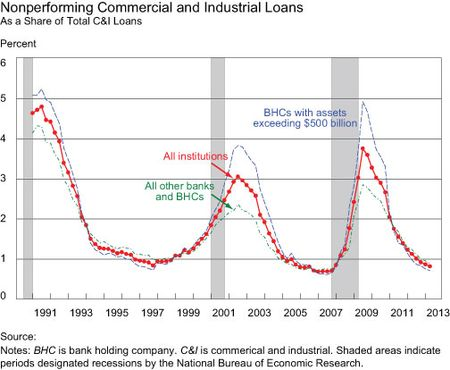 Non-performing-Commercial-and-Industrial--Loans