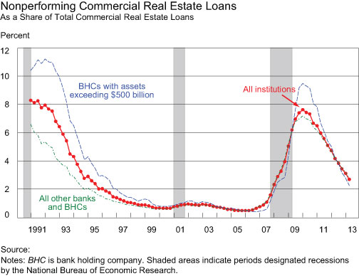 Nonperforming-Commercial-Real-Estate-Loans