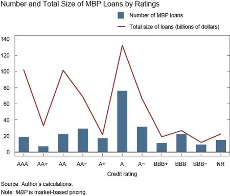 Chart1_Number-and-Total-Size-of-MBP-Loans