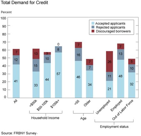 Total_Demand_for_Credit
