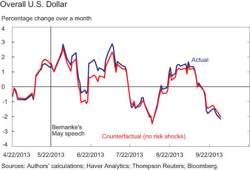 Ch2_Overall-US-Dollar