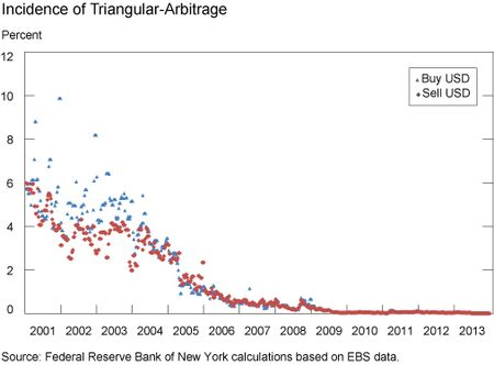 Incidence-of-Triangular-Arbitrage