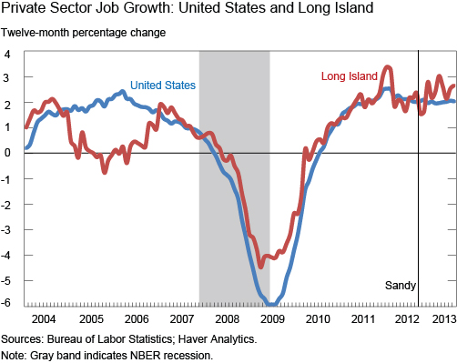 Ch1_private-sector-job-growth