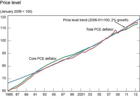 Price_Level-1