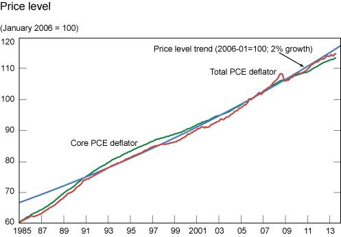 Price_Level-