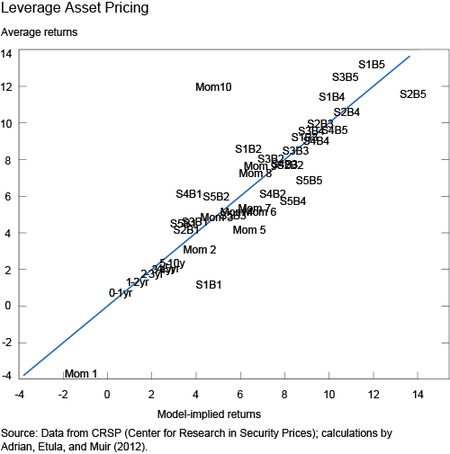 Ch2_leverage-asset-pricing