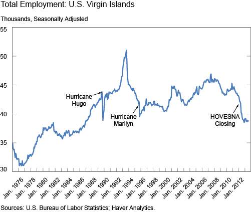 Ch1_total-employment-virgin-islands