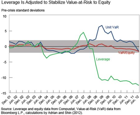 Ch3_leverage-is-adjusted