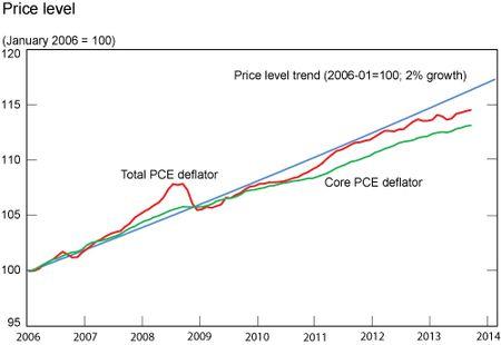 Price_Level-2