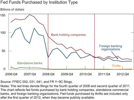Federal-Funds-Purchased-By-Institution-Type