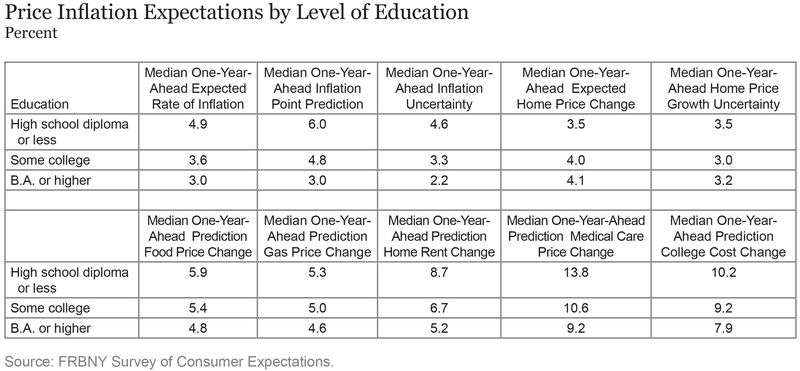 TABLE_Price-Inflation-Expectations-by-Level-of-Education