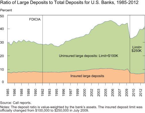 Ratio-of-Large-Deposits-to-Total-Deposits-for-US-Banks