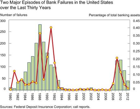 Two-Major-Episodes-of-Bank-Failures
