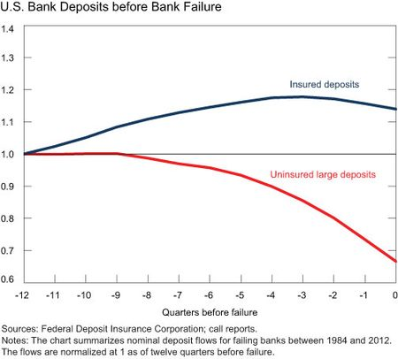 US-Bank-Deposits-before-Bank-Failure