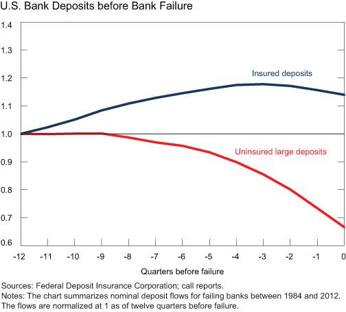 US-Bank-Deposits-before-Bank-Failure