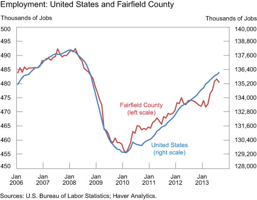 Employment-United-States-and-Fairfield-County