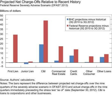 Projected-Net-Charge-offs-Relative-to-Recent-History