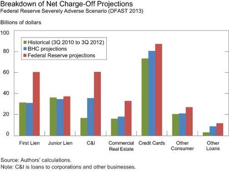 Breakdown-of-Net-Charge-off-Projections