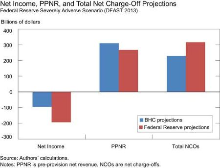 Net-Income-PPNR-and-Total-Net-Charge-off-Projections