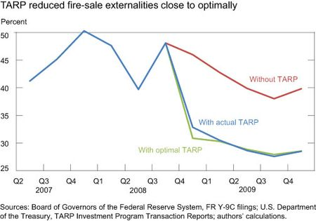 TARP-reduced-fire-sale-externalities-close-to-optimally