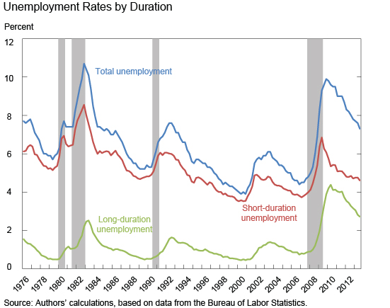 Ch1_unemployment-rate