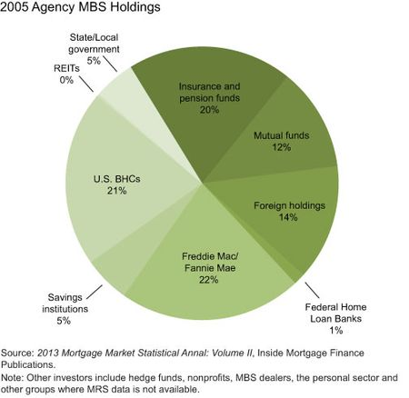 2005-Agency-MBS-Holdings